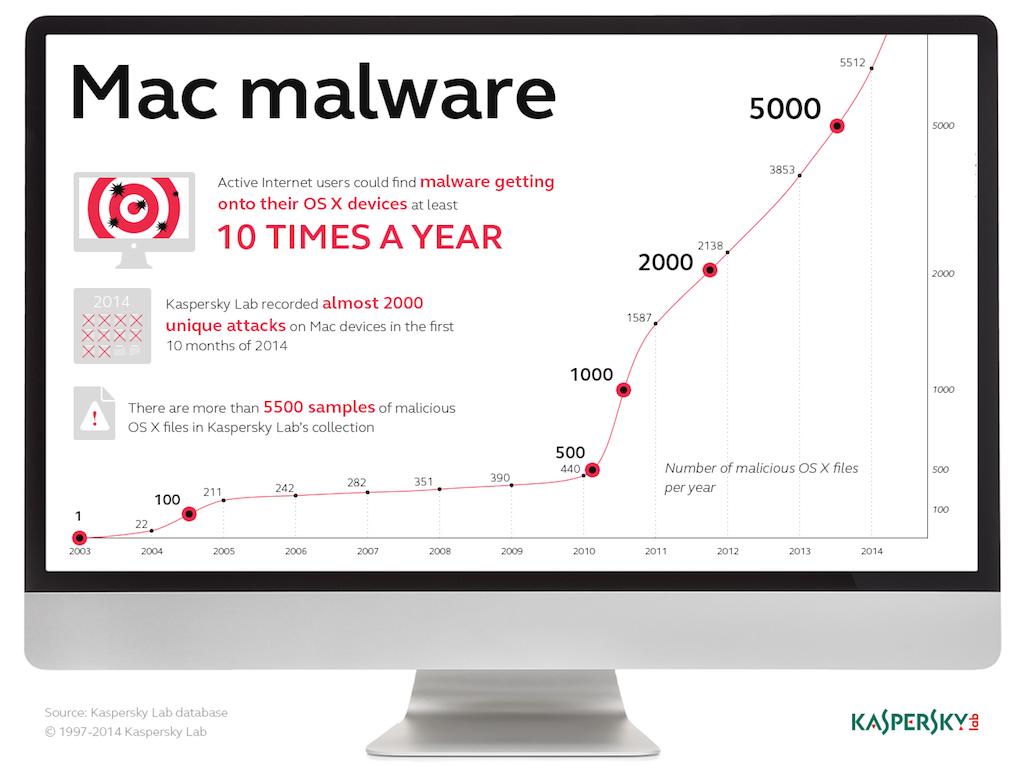 antivirus yosemite mac 2015