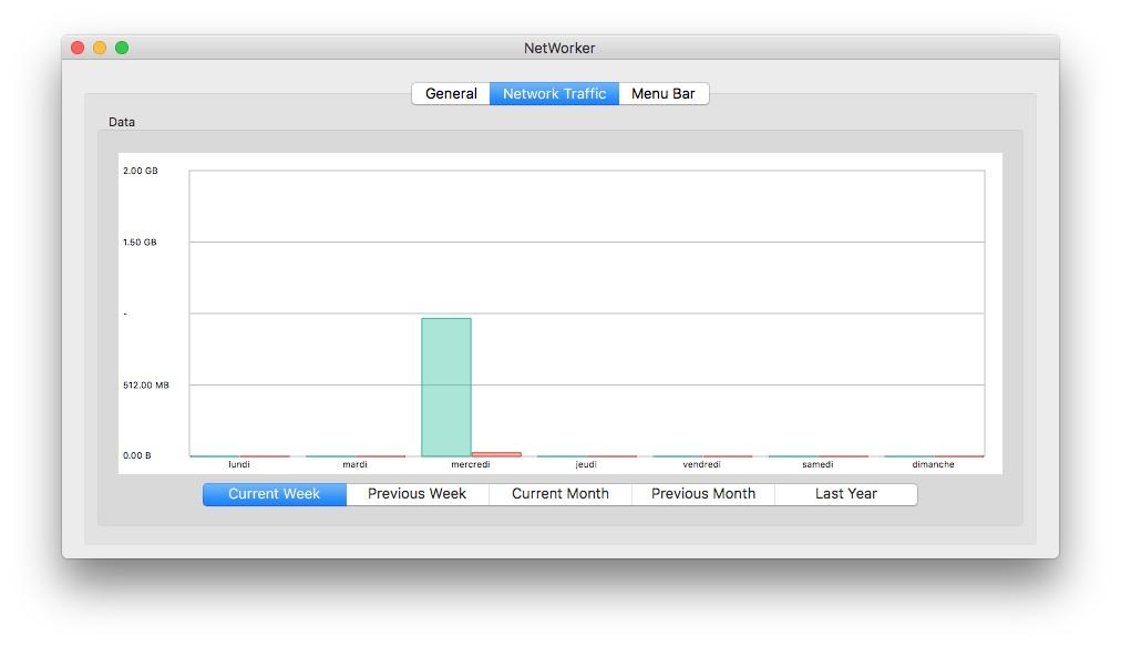 Afficher la vitesse du trafic reseau sur Mac du mois