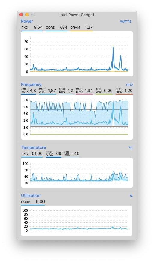 analyser le cpu du mac en temps reel Intel Power Gadget Mac